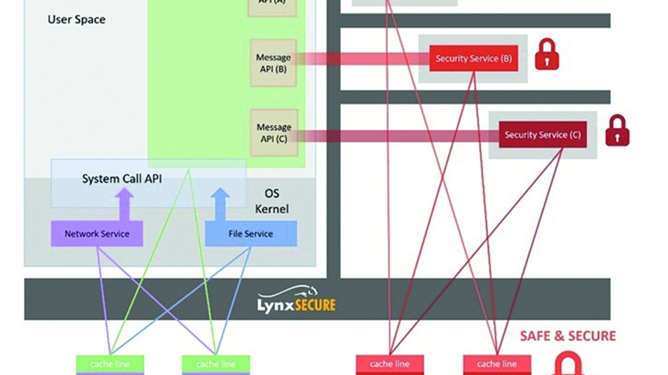Bild 6: Ressourcen-Zuordnungskontrolle und Message API von LynxSecure.
