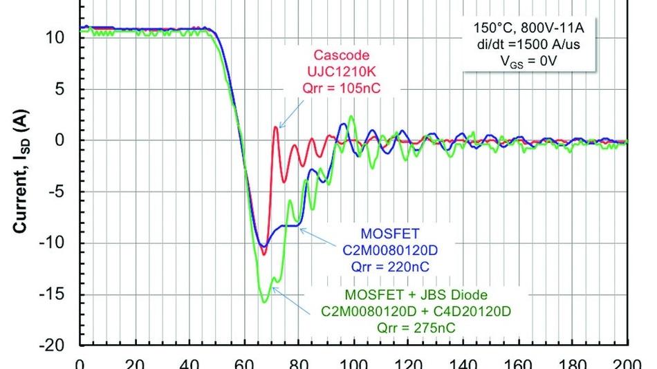 Bild 3: Abschaltverhalten und Rückwärtserholung einer SiC-Hybrid-Kaskode (rot) und eines SiC-MOSFET mit (grün) sowie ohne antiparallele Freilauf-Diode (blau).