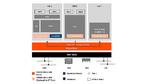 Hypervisor für NXP-Mikrocontroller