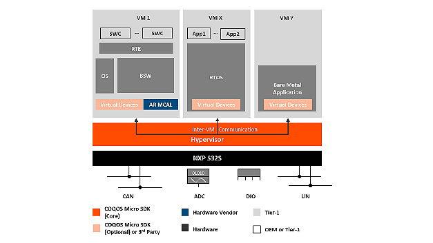 COQOS Hypervisor SDK ermöglicht die Interation mehrerer Funktionalitäten auf einer einzigen Hardware und bietet gleichzeitig Interferenzfreiheit zwischen Systemen unterschiedlicher Kritikalität.