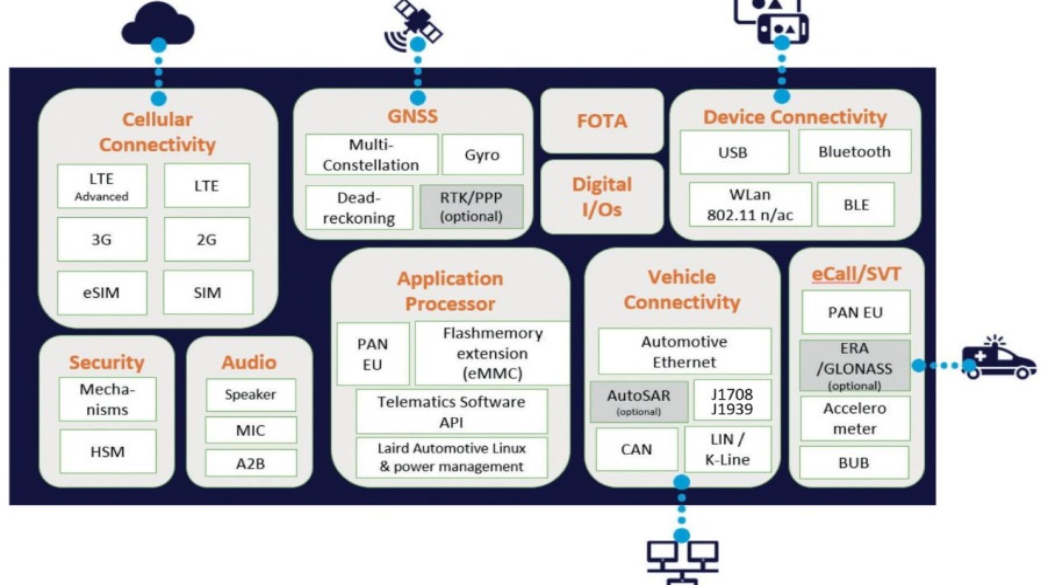 Die Plattform »MAX« von Laird ist modular aufgebaut und kann individuell auf Kundenwünsche angepasst werden.
