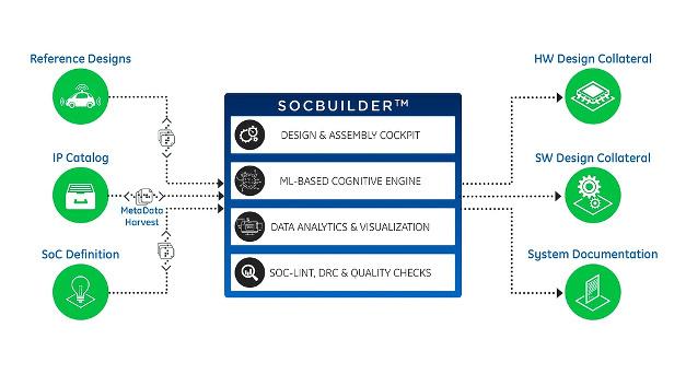 Der SoCBuilder setzt maschinelles Lernen ein, um das Design zu optimieren. Entwickler können die automatisch erzeugten Ergebnisse überprüfen und ihre Implementierungen genau abstimmen.