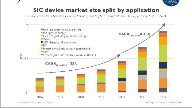 Der Markt für SiC-Komponenten wird über die kommenden Jahre rasant znehmen.