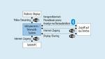 Grafik der Schnittstellen für Infotainment/Telematik-Systeme.