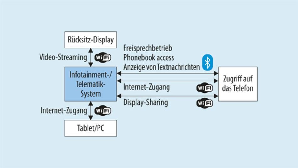 Bild 1. Schnittstellen für Infotainment/Telematik-Systeme.
