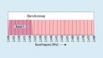 Grafik der Kollisionen beim Betrieb von Bluetooth und Wi-Fi im 2,4-GHz-Band.