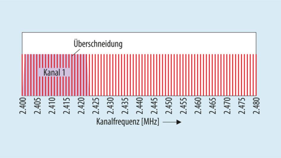 Bild 2. Kollisionen beim Betrieb von Bluetooth und Wi-Fi im 2,4-GHz-Band.