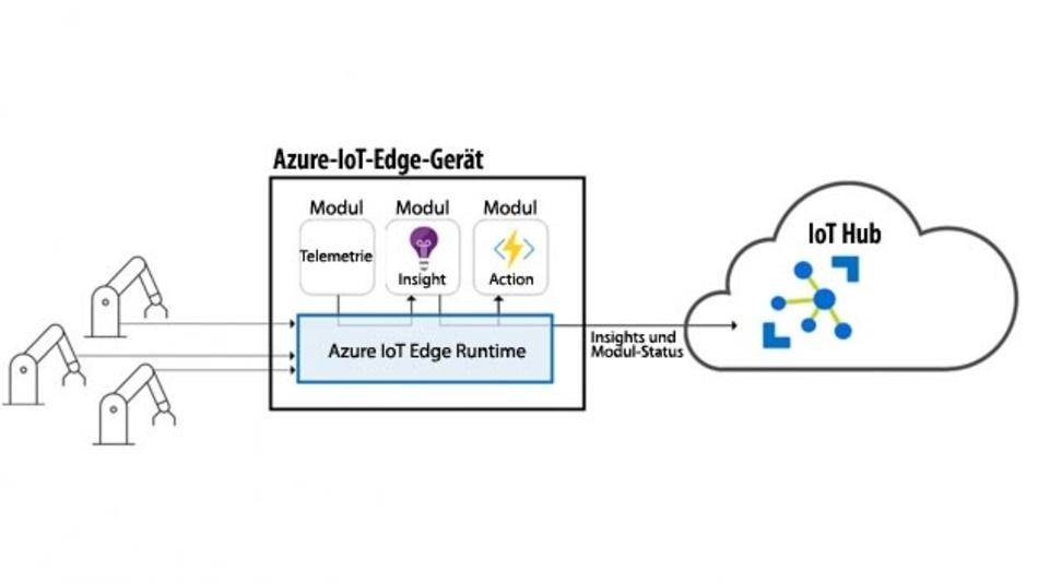 Microsoft Azure IoT Edge Runtime sorgt u.a. dafür, dass Edge-Geräte auch ohne permanente Internet-Verbindung Cloud-Dienste nutzen können.