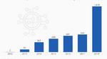 Sprudelnde Investitionen in Start-ups