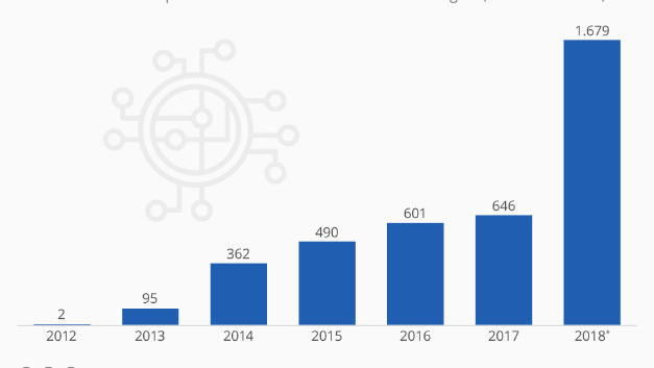 Dieses Jahr werden so hohe Investitionen in Blockchain-Start-ups fließen wie noch nie zuvor. Dargestellt sind die weltweiten Investitionen in Blockchain-Technologien in Mio. Dollar.