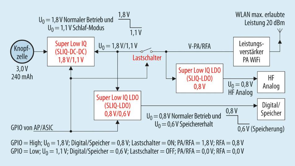 Bild 3. Blockdiagramm für die Stromversorgung.