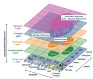 Grafik zur SGAM-Toolbox