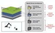 Grafik zur Model Driven Architecture
