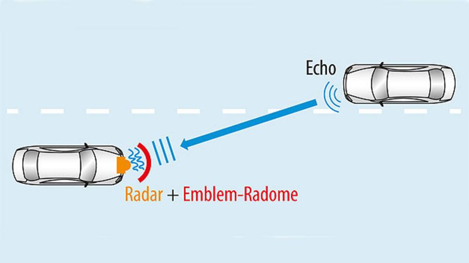 Bild 2. Verzerrung und Dämpfung planarer Wellen aufgrund des inhomogenen Konstruktionsmaterials des Radoms führen zu Azimutfehlern und einer schlechteren Detektionsleistung.