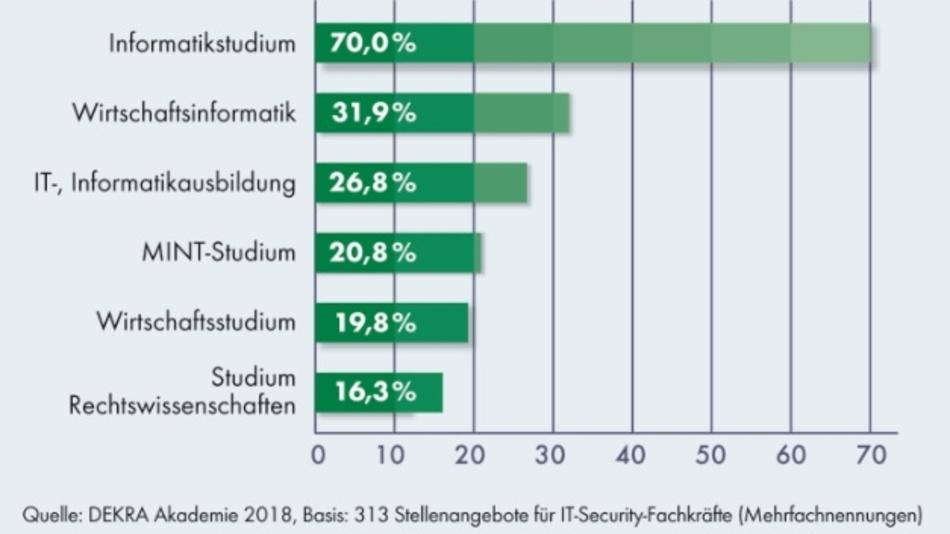 Am häufigsten benötigte Abschlüsse für IT-Security-Experten.