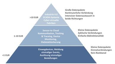 1_IoT-Pyramide