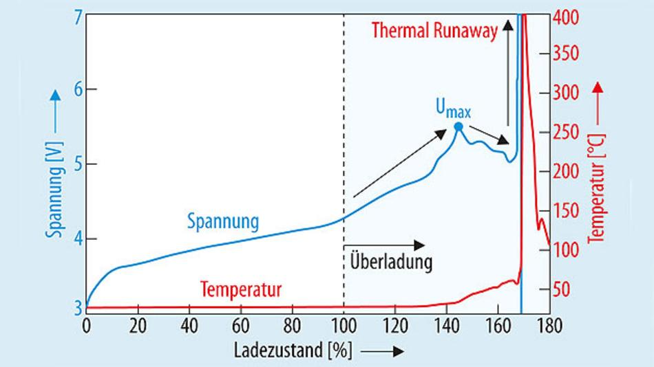 Bild 2. Ergebnisse bei der Überladung einer kommerziellen Lithium- Ionen-Batterie. [1] .