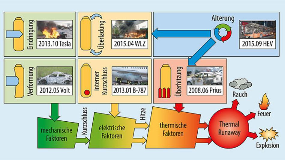 Bild 1. Übersicht der Ursachen, die zu einem Thermal Runaway einer Lithium-Ionen Batterie führen können. [1] .
