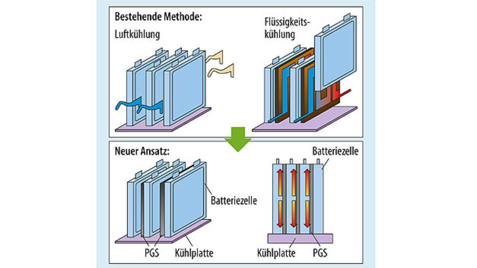 Bild 5. Thermische Homogenisierung bei PGS zwischen den Zellen.