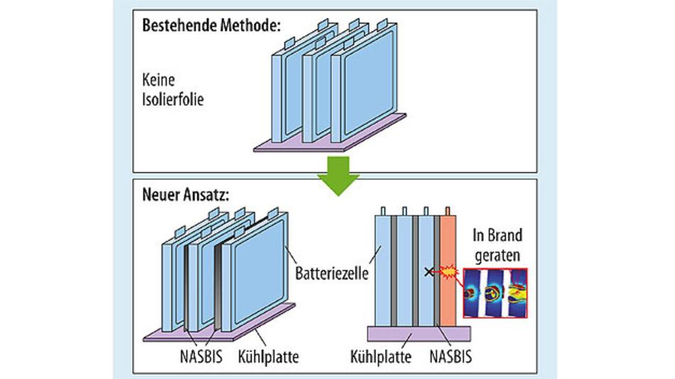 Bild 6. NASBIS-Isolierfolie in Lithium-Ionen-Batterien.