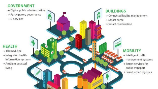 Zu Smart Cities gehören intelligente Mobilitätskonzepte wie Fahrdienstvermittler. In China entsteht nun ein Wettbewerber zu Didi.