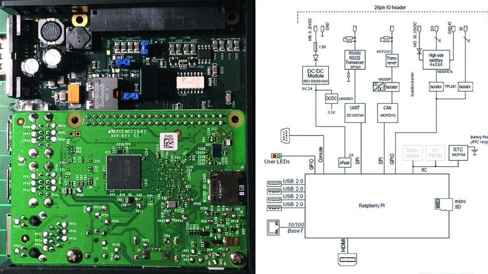 Bild 2: Aufbau des emPC-A/RPI3. Der RaspberryPi3B sitzt »überkopf« auf der Elektronikplatine, deren Schaltung rechts gezeigt ist.