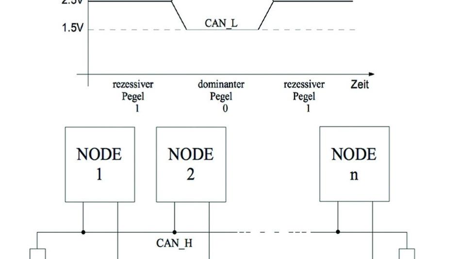Arduino, Raspberry Pi und Node-RED: IoT-System aus ...
