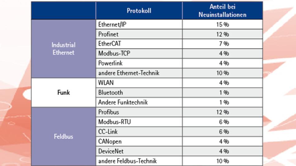 Gängige Netzwerkprotokolle in der Industrie