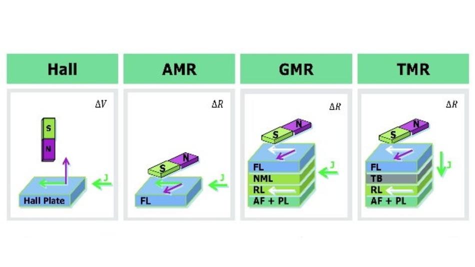 Die verschiedenen Sensorprinzipien für die Winkelsensoren von Infineon