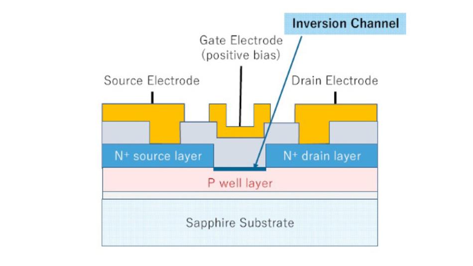 Bild 2: Aufbau des selbstsperrenden Galliumoxid-MOSFETs von Flosfia