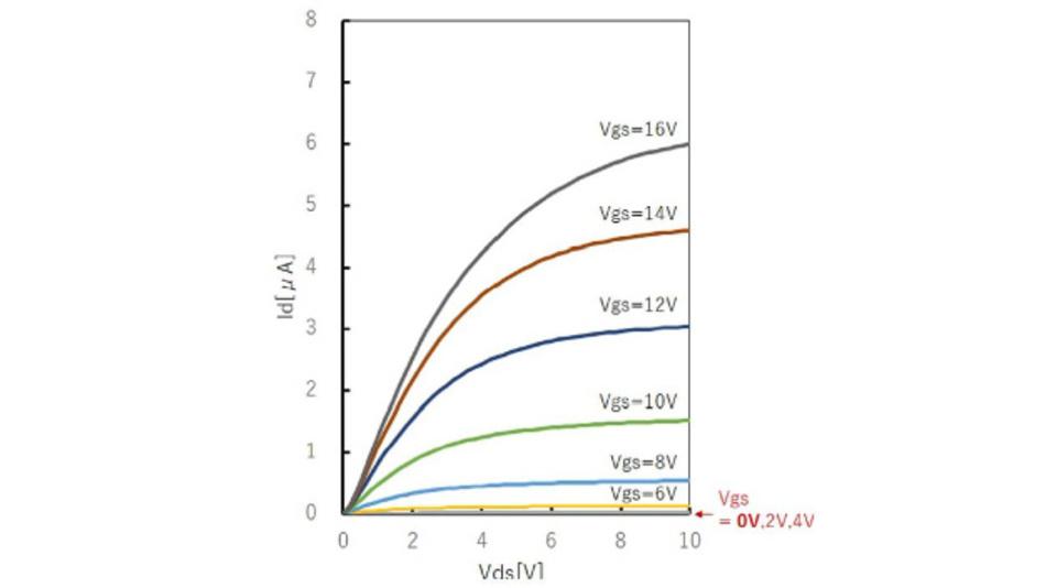 Ausgangskennlinie des Galliumoxid-MOSFETs.