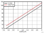 Übertragungskennlinie eines Positivreglers bei einer Eingangsspannung von 110 V