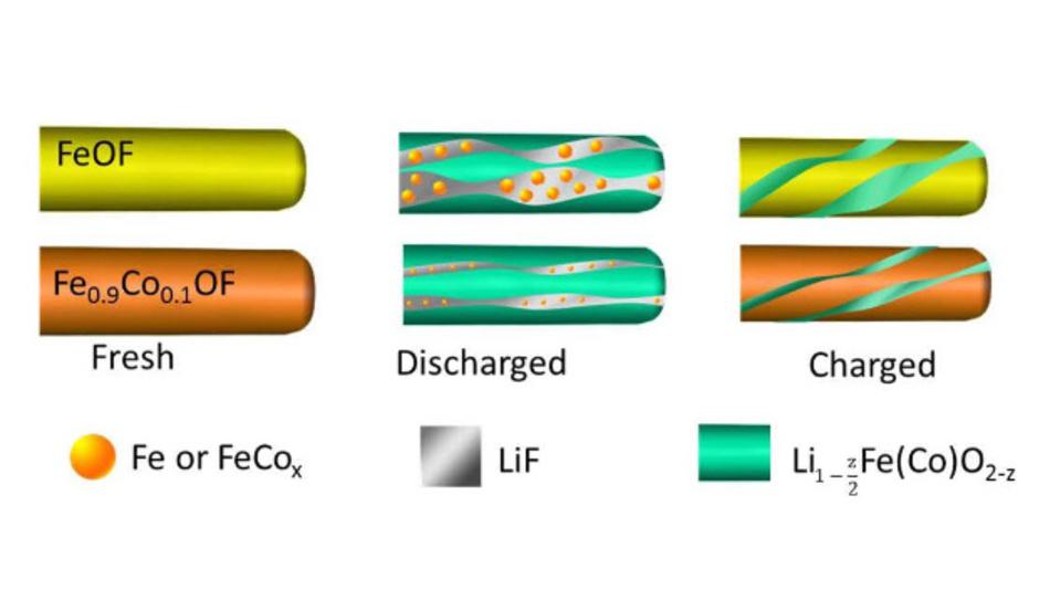 Durch Substituieren des Kathodenmaterials mit Sauerstoff und Kobalt wird verhindert, dass das Lithium seine chemischen Bindungen aufbricht und das Material seine Struktur bewahrt.