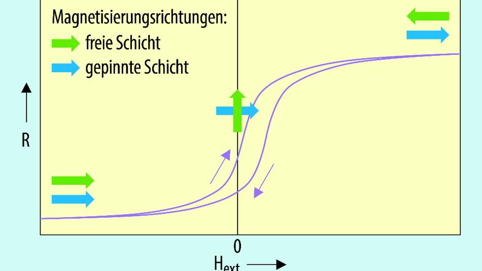 Abhängigkeit des Widerstands des Schichtsystems als Funktion der äußeren Feldstärke. Für große äußere Felder zeigt der Widerstand ein hysteretisches Verhalten.