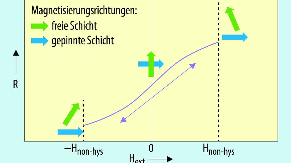 Der Widerstand des Schichtsystems ist nicht-hysteretisch, wenn die äußere Feldstärke unter Hnon-hys liegt.
