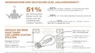 Ergebnisse der von Ledvance beauftragten internationalen Verbraucherumfrage