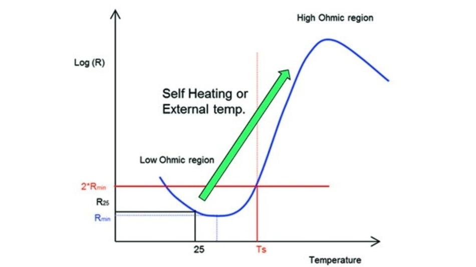 Funktionsweise eines PTC. Im Arbeitsbereich steigt der Widerstand mit der Temperatur