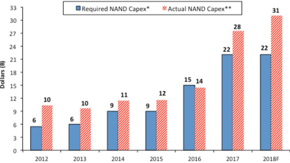Das Kapital, das erforderlich ist, um die Kapazität für 3D-NAND-Speicher um 40 Prozent auszubauen (laut Micron) – und das Kapital, das über die vergangene Jahre tatsächlich in den Ausbau geflossen ist (laut IC Insights). Das erforderliche Kapital hat sich zwischen 2015 und 2017 verdoppelt. Weil die Hersteller viel mehr investiert haben, fallen die Preise.