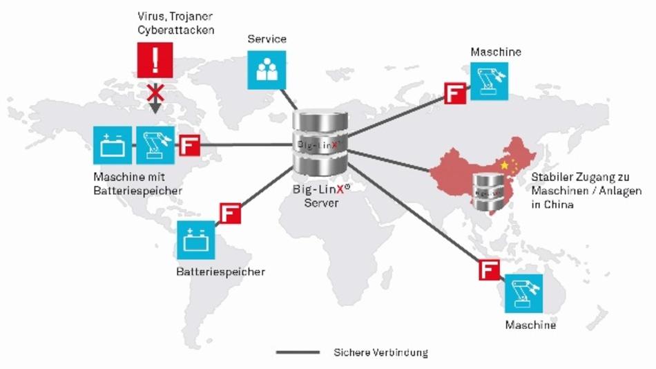 Cloud-Plattform Big-Linx von Ads-Tec.