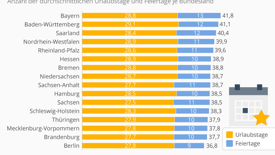Die gesetzlichen Feiertage machen es aus: Bayern hat am längsten frei.
