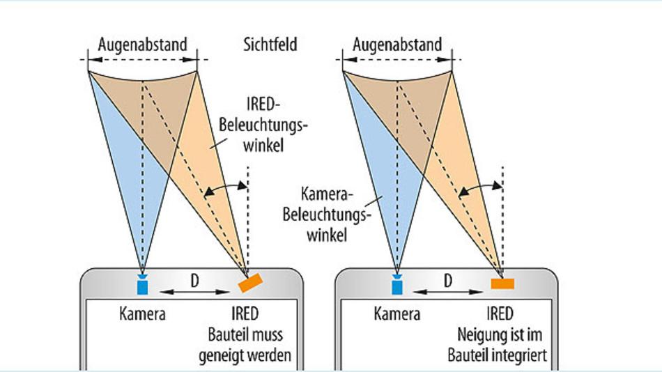 Bild 2. Die IRED wird in Iris-Scannern in der Regel gekippt, um Ausleuchtung und Kamerasichtfeld aufeinander abzustimmen (links). Durch eine leicht schräge Abstrahlcharakteristik des LED-Chips (rechts) entfällt dieser Aufwand und das Gesamtsystem wird flacher.