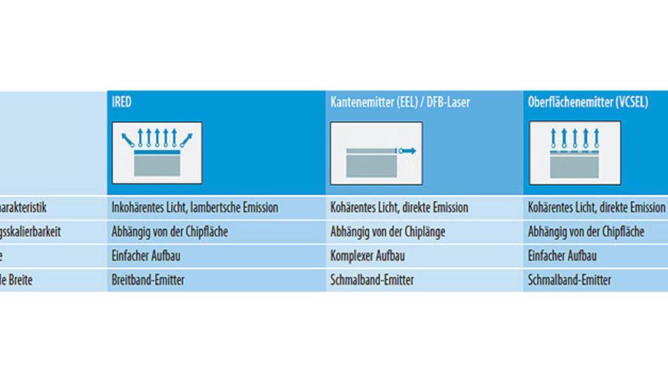 Tabelle 2. Merkmale der drei gängigsten Infrarot-Lichtquellen im Vergleich.