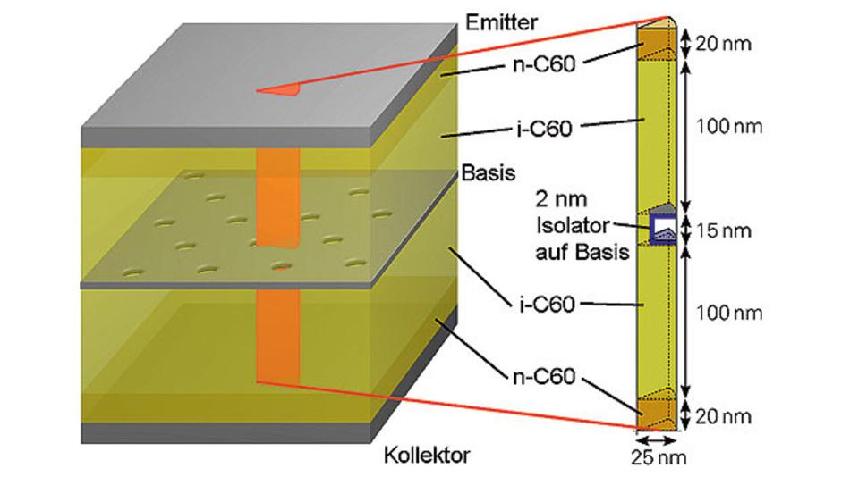 Bild. Prinzipieller Aufbau eines vertikalen organischen Transistors, der im Wesentlichen aus fünf Schichten besteht.