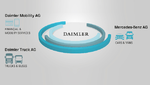 Neue Unternehmensstruktur Daimler