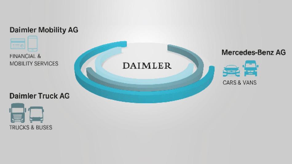 So soll künftig die neue Struktur von Daimler aussehen – drei eigenständige Geschäftsfelder.