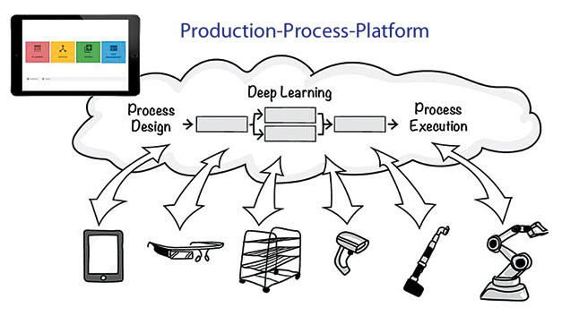 Production-Process-Platform von nextLAP