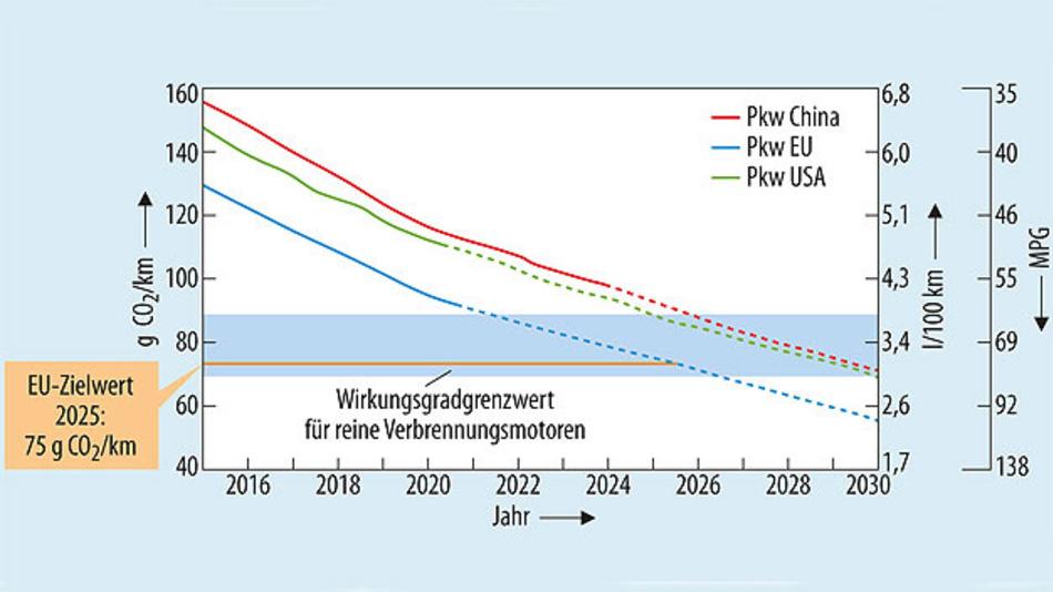 Bild 1. CO2-Ziele der Europäischen Union bis 2025.