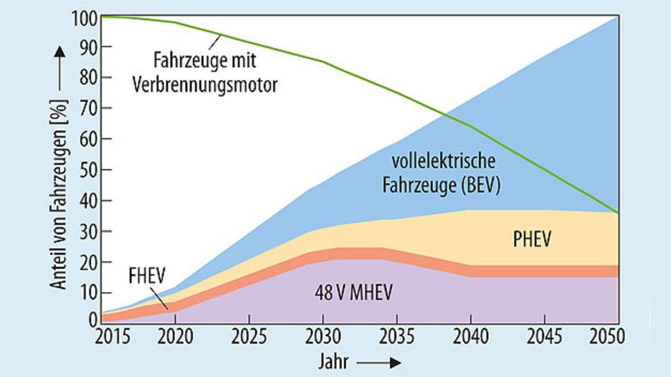 Bild 2. Entwicklung von Fahrzeugen mit Verbrennungsmotoren im Vergleich zu elektrifizierten Fahrzeugmodellen bis 2050.