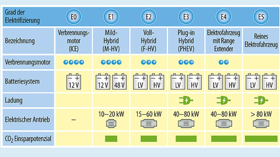 Bild 3. Vom Mild-Hybrid zum reinen Elektrofahrzeug: Die Palette elektrifizierter Fahrzeuge.
