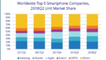 Huawei verweist Apple auf Platz 3